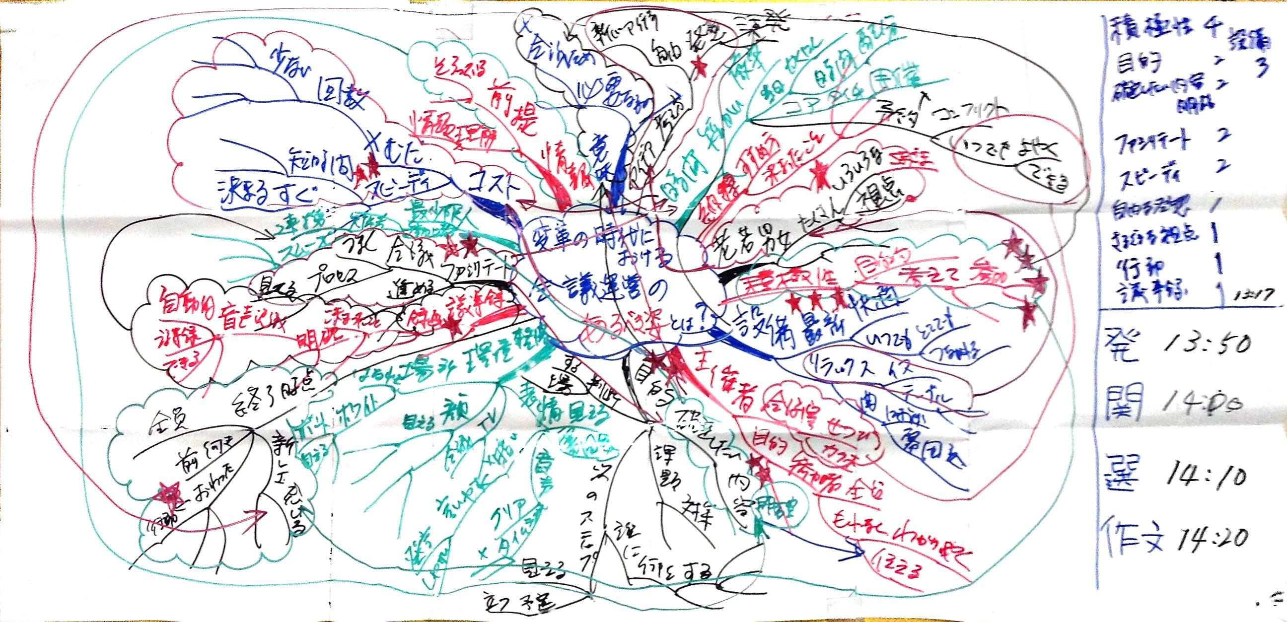 会議でのマインドマップの事例 視覚会議