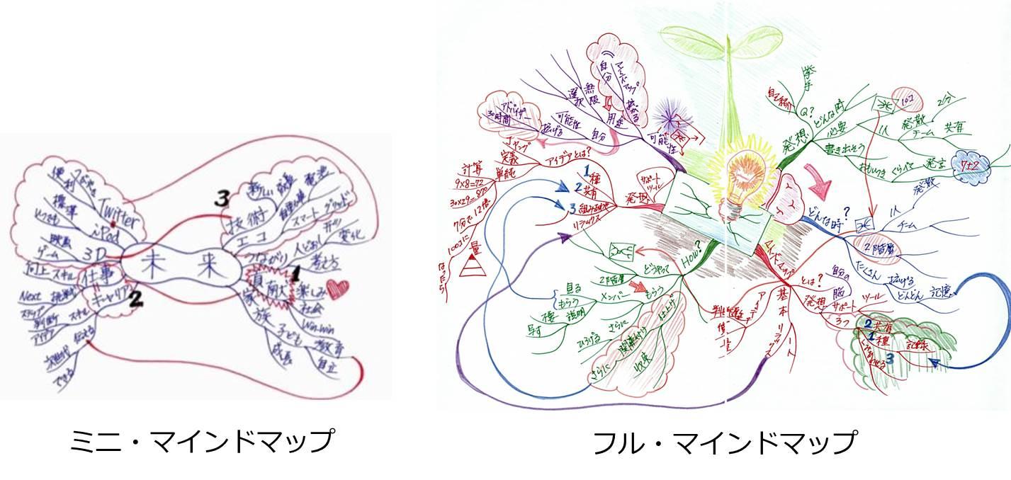 ミニ・マインドマップとフル・マインドマップの比較