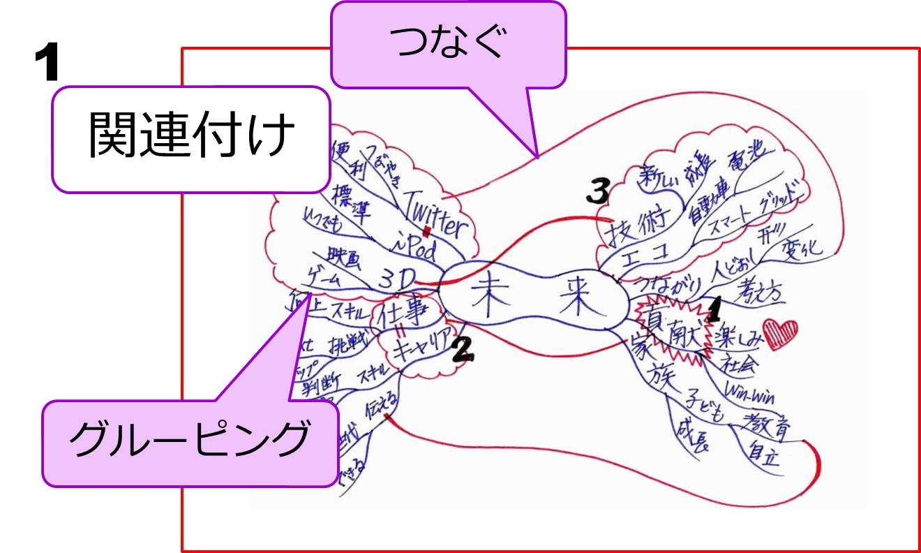 関連付けのマインドマップサンプル