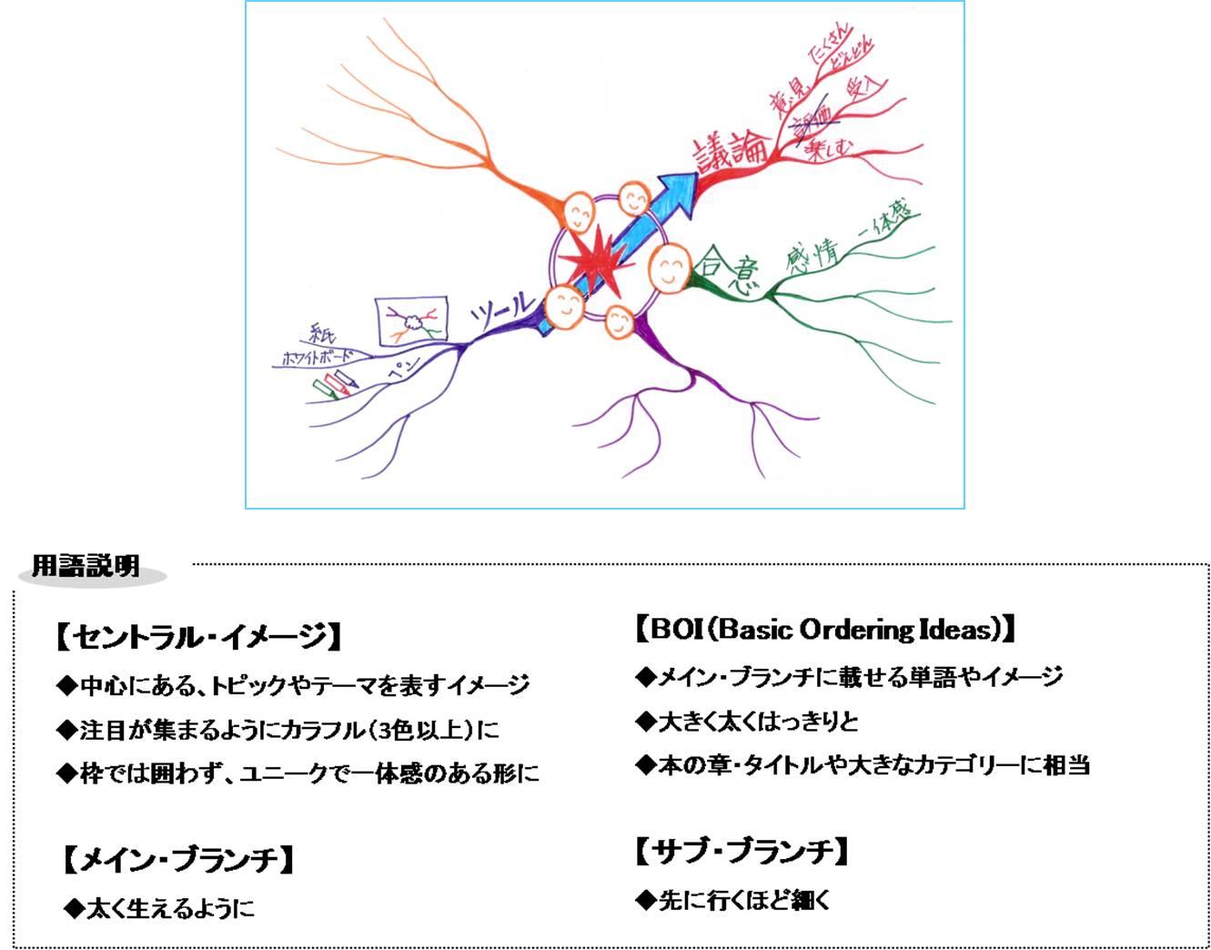 マインドマップの用語解説