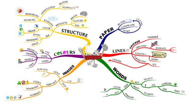 マインドマップの定義を探してみた!