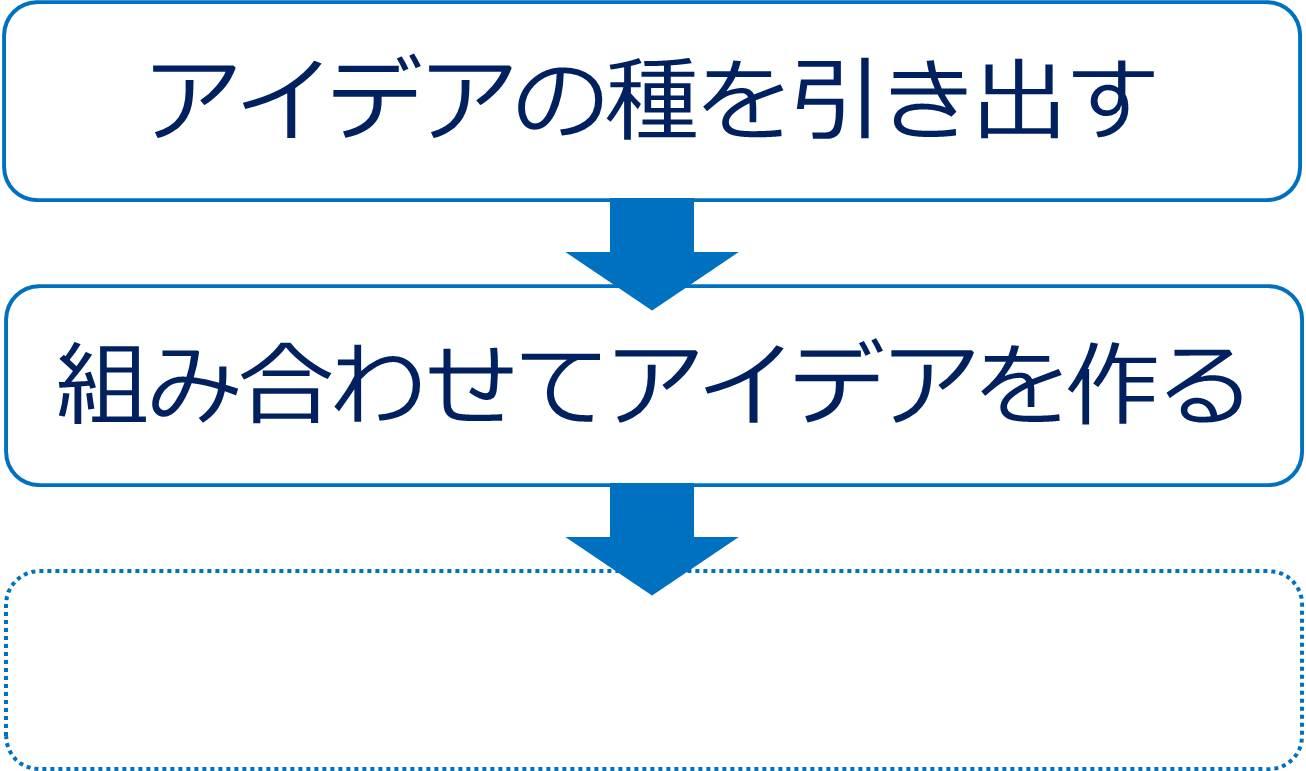 アイデアを生み出す 3ステップ