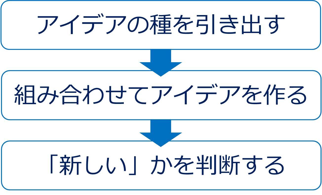 アイデアの3ステップ-2