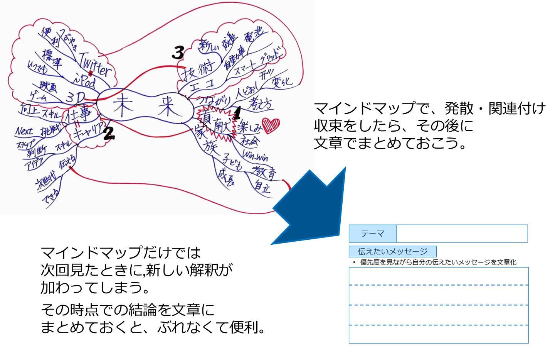 文章とマインドマップを組み合わせて使う!