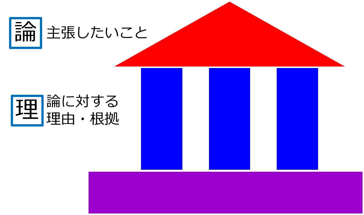 論理的に整理する「家の図」を使おう