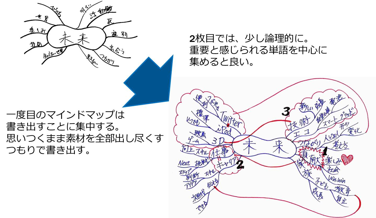 マインドマップは書き直しをしてこそ力を発揮する