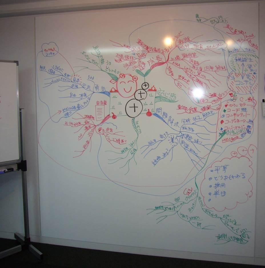 グループマインドマップの事例