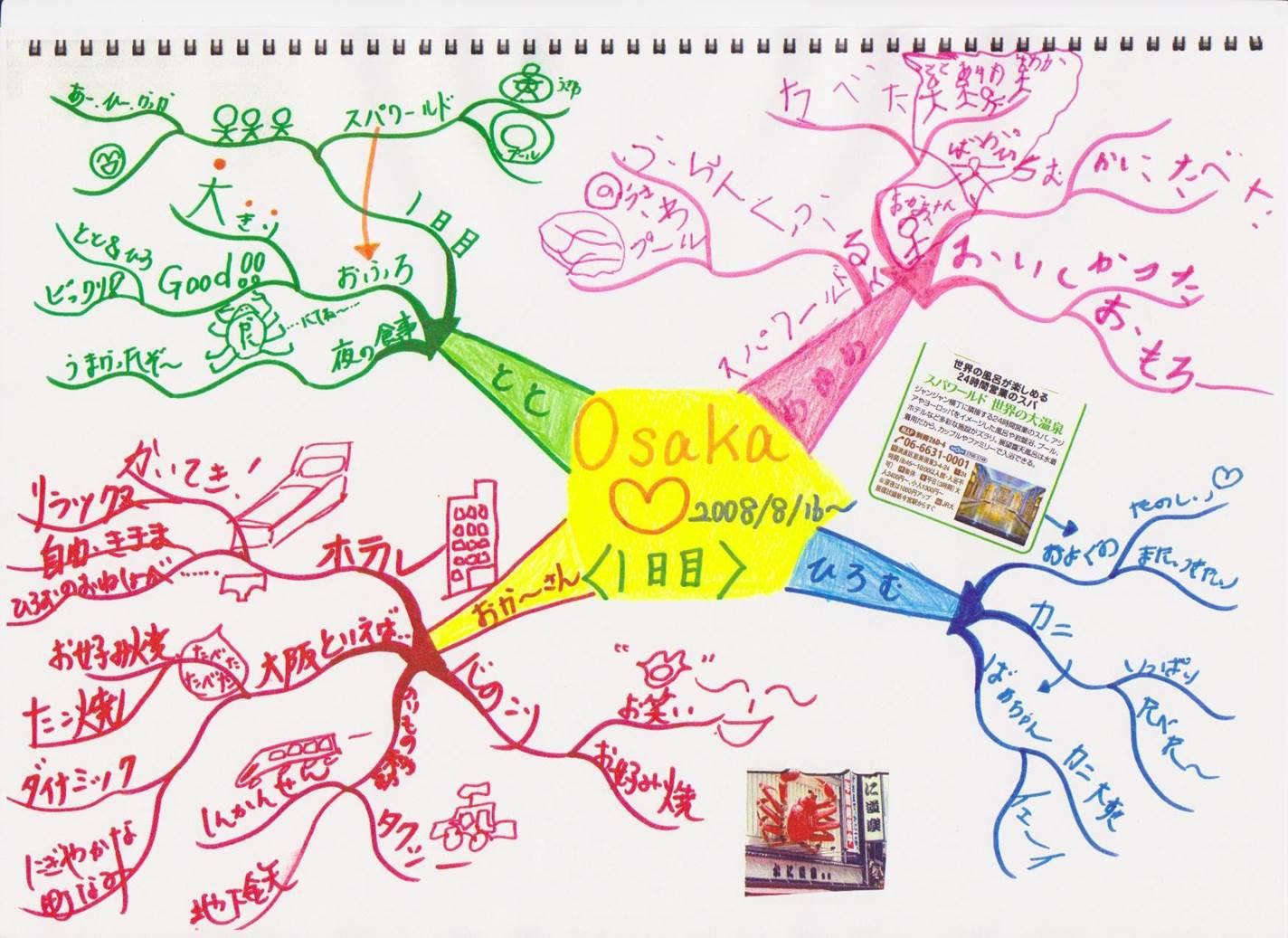 家族旅行のためのマインドマップ