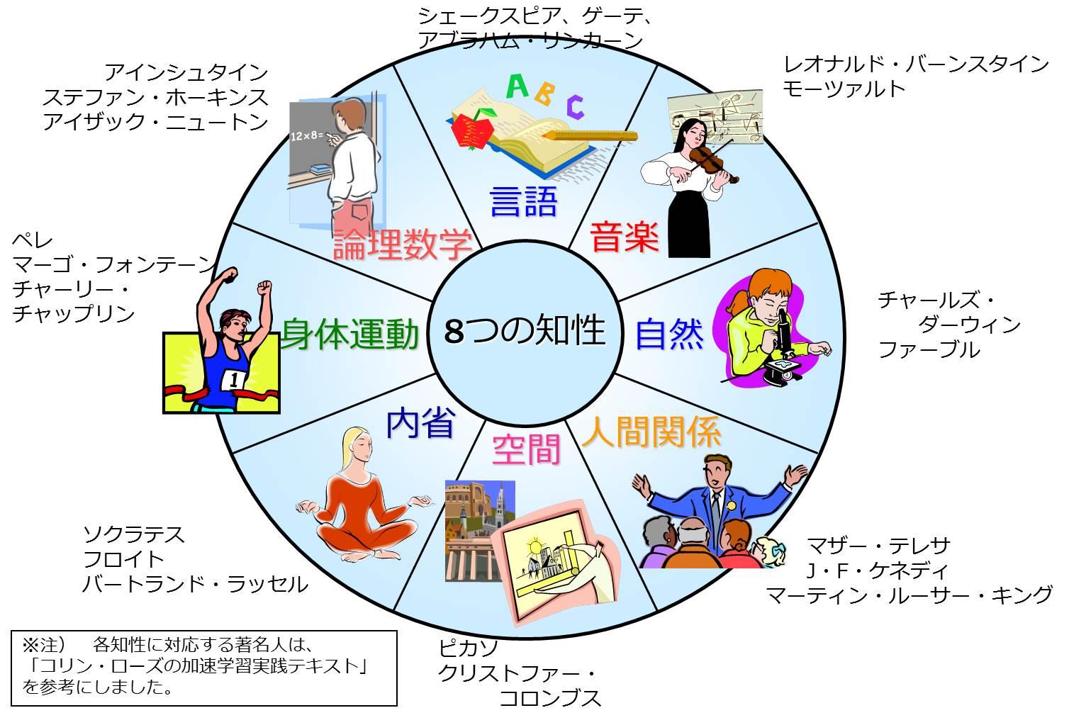 多重知性理論 説明図