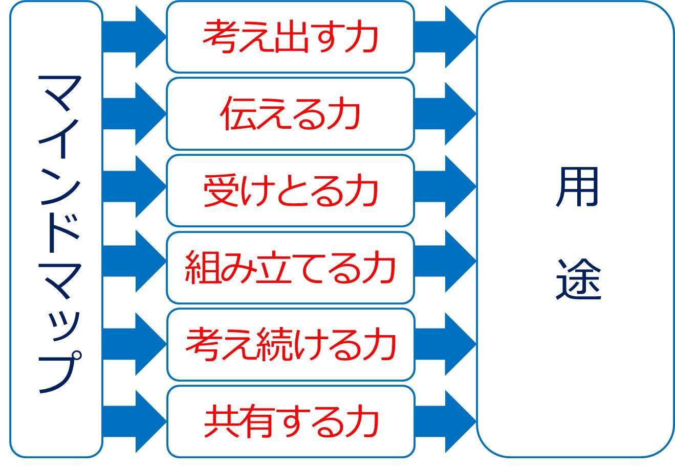 マインドマップには5つの効果がある-下