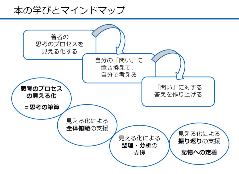 【ビジネス書✕マインドマップ2】マインドマップの役割