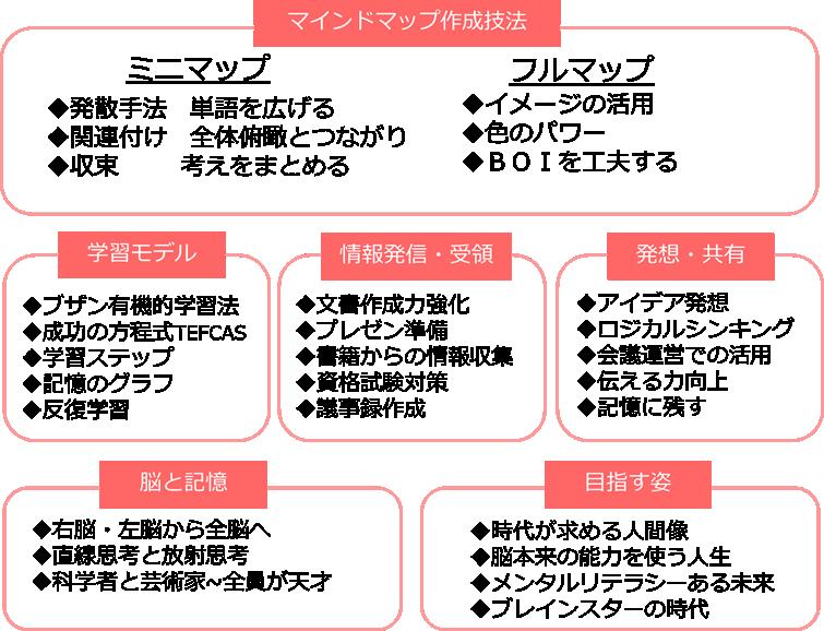 全体カリキュラム図