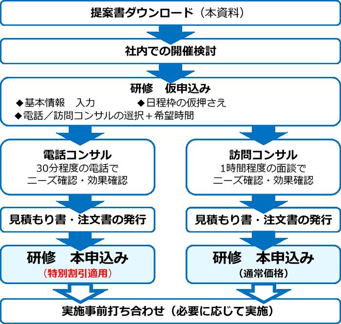 マインドマップ企業研修 研修申込み手順チャート