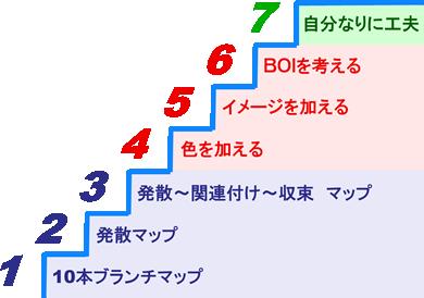 7つのステップで学ぶ