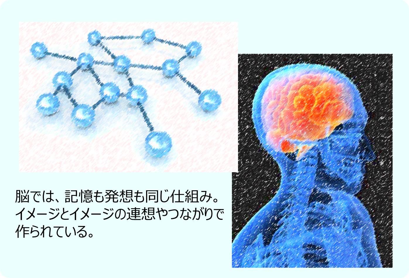 脳ではイメージとイメージの連想が鍵